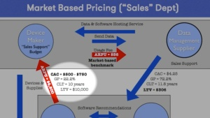 Tide pool market pricing device cac