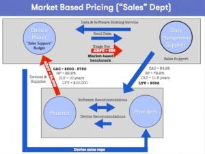 Tide pool market pricing