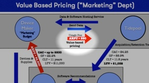 Tide pool value pricing $90 ARPU
