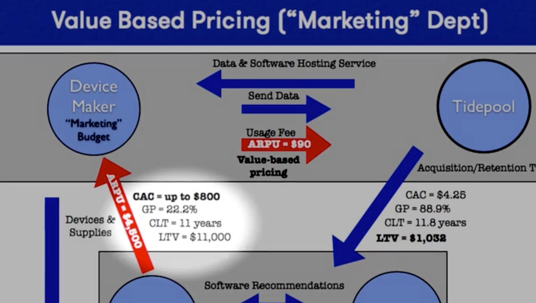 Steve Blank Tide pool value pricing economics