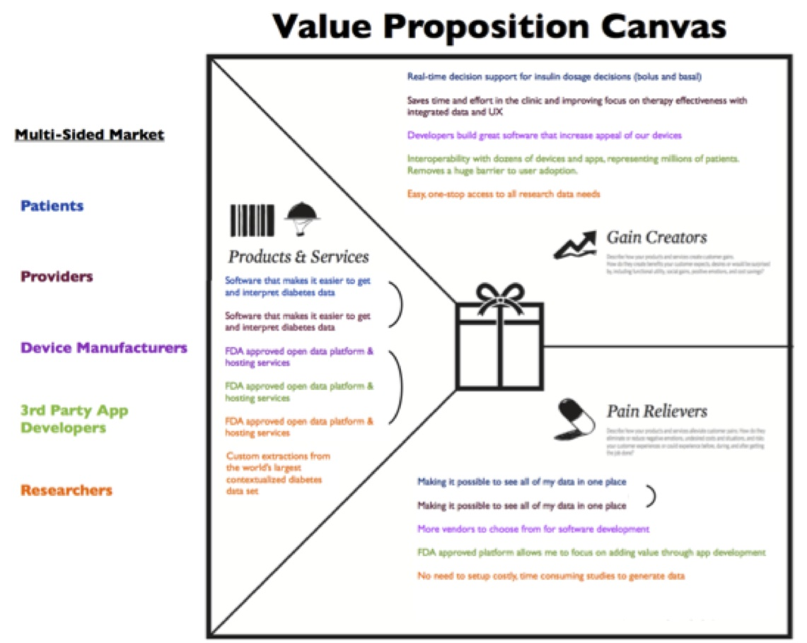 business proposition In this article we discuss how to present your business proposal ideas by creating a powerful business proposal and presentation to attract investors.