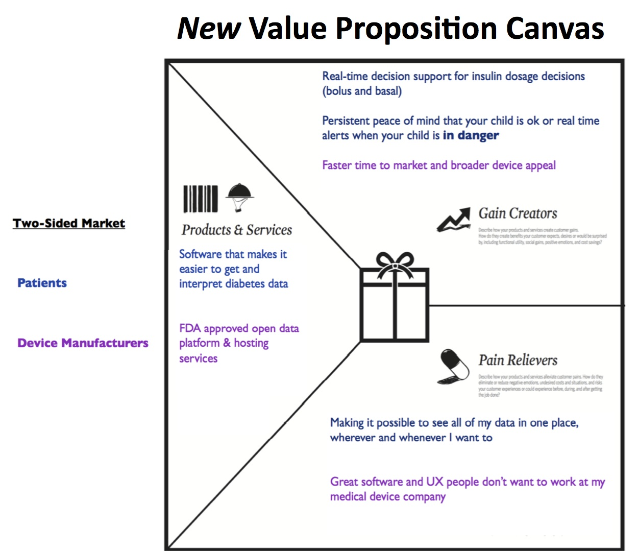 customer value proposition A value proposition is the solution to your customer's problem it goes hand in hand with the problem you are solving i am a customer, i walk in with a problem, i walk out with a solution.