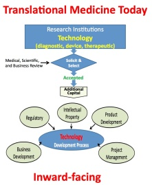 Traditional view of translational medicine