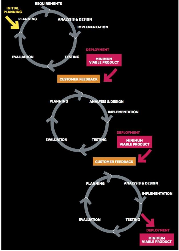 Agile development - continuous delivery