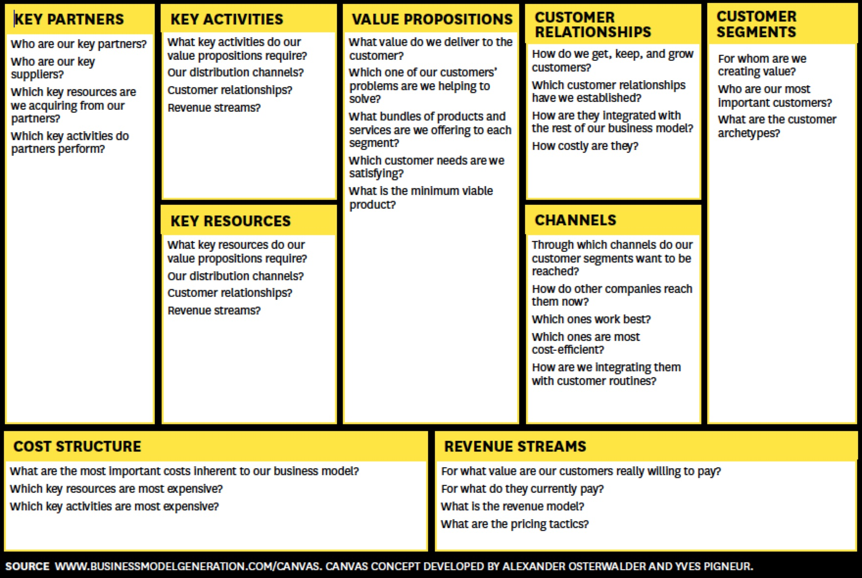 business planning canvas