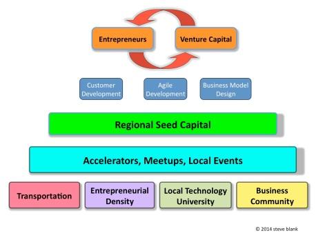 Regional Cluster Ecosystem