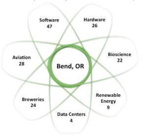 Bend Startup Ecosystem