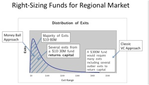 Funds for Regional Markets