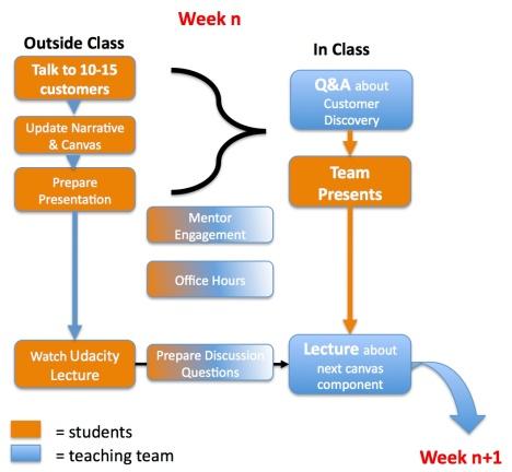 Lean LaunchPad Class Organization
