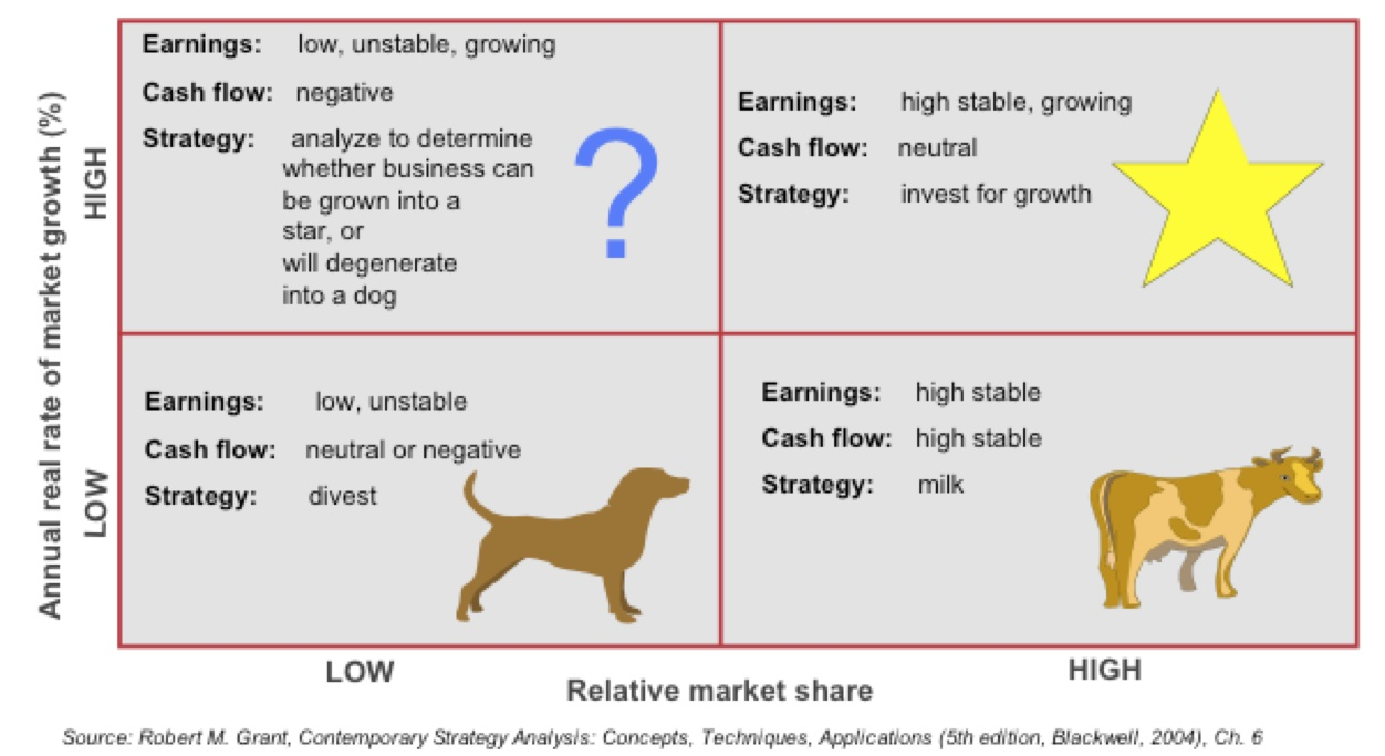 BCG growth-share matrix