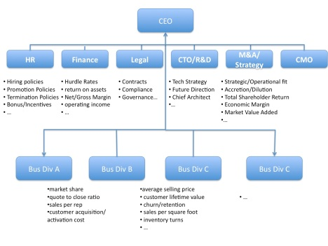 Corp policies and KPIs