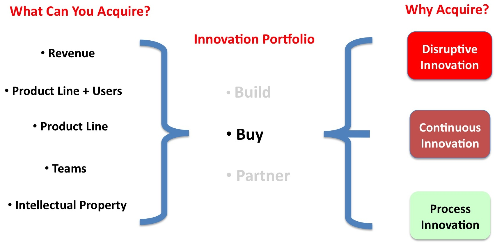 http://steveblank.files.wordpress.com/2014/04/buying-innovation-pipeline2.jpg