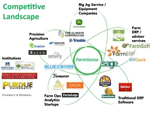 Farmsense competive slide