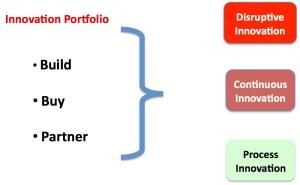 Innovation-portfolio
