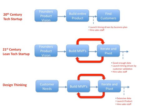 Design thinking vs cust dev