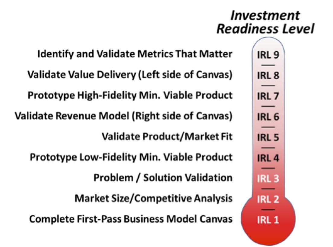 Steve Blank Investment Readiness Level