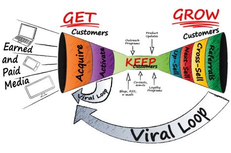 Get/Keep/Grow Demand Creation Funnel