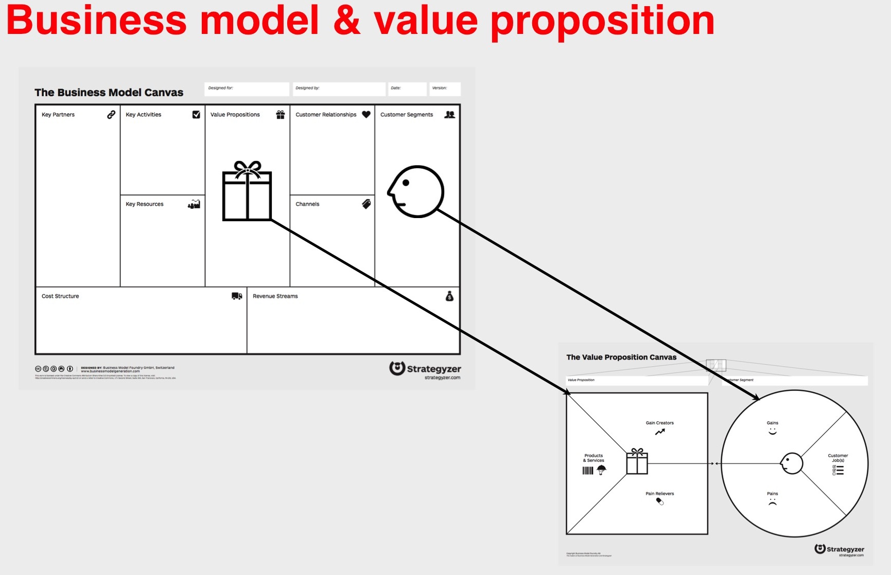 Steve blank the business model canvas gets even better value the business model canvas gets even better value proposition design accmission Image collections