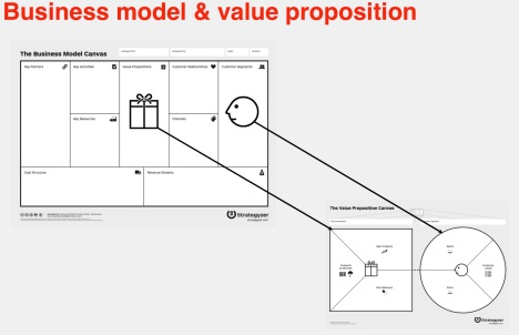 The Business Model Canvas Gets Even Better Value Proposition Design The Berkeley Blog