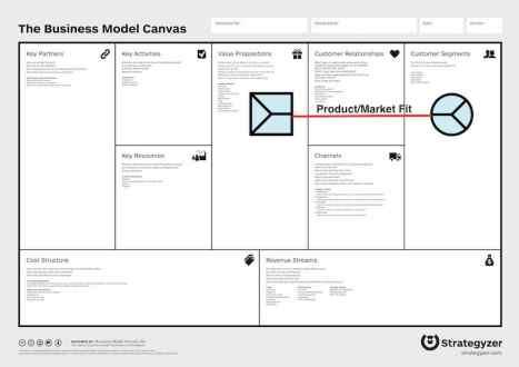 business model globals