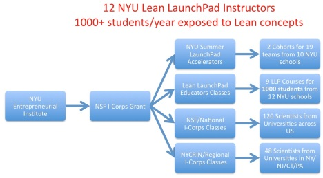 NYU Lean 2