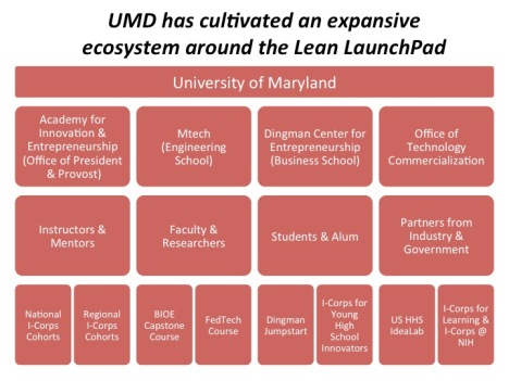 UMD LLP Ecosystem