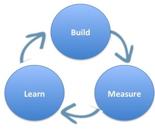 Why Build, Measure, Learn – isn't just throwing things against the wall to see if they work – the Minimal Viable Product