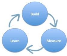 construir medida aprender