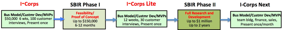 Icorps next plus SBIR ii and iii