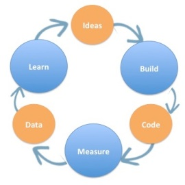 ideas build code measure
