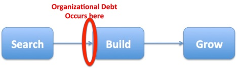 Organizational debt circled