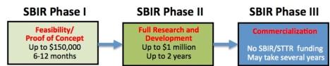 SBIR Phases