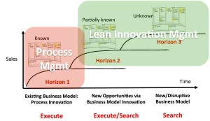 Lean Innovation Mgmt