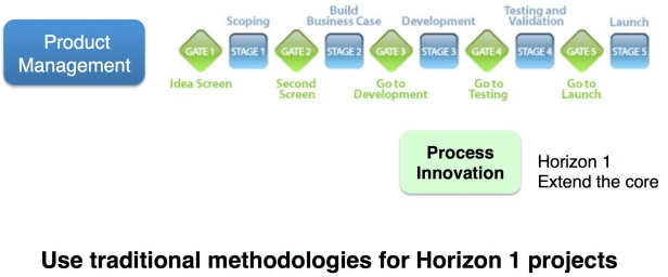 prod mgmt for Horizon 1