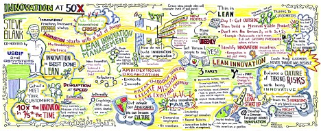 Graphic recording - SteveBlank - Innovation at 50x - Trent Wakenight OGSystems 20150814