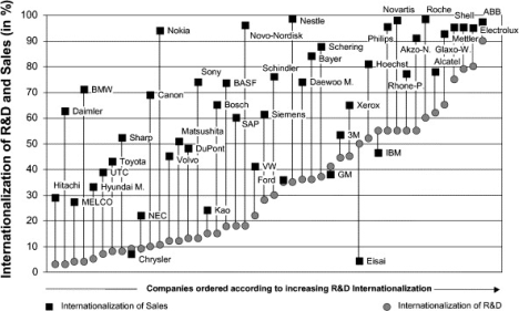 Internationalization of R&D