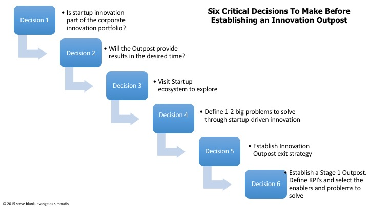Steve Blank How To Avoid Innovation Theater The Six