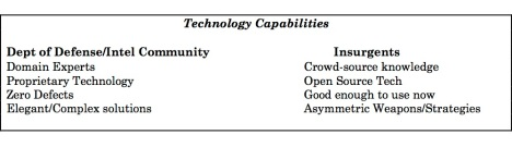 technology capabilities
