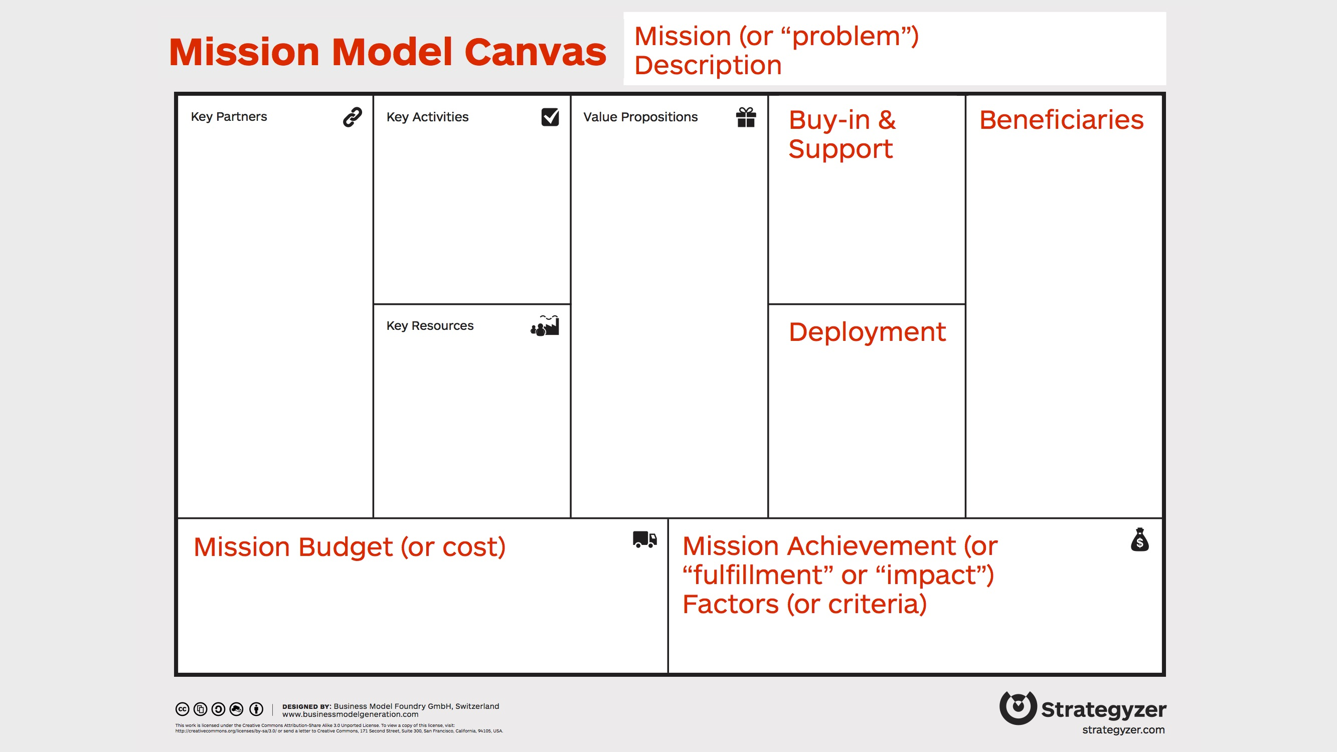 Steve Blank The Mission Model Canvas – An Adapted Business Model ...