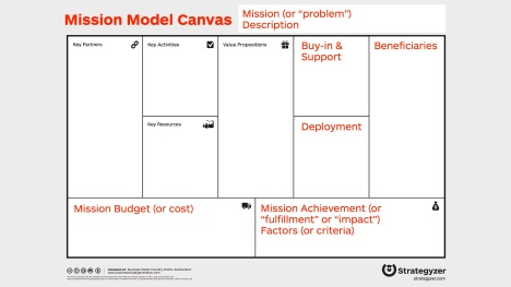 Steve Blank The Mission Model Canvas An Adapted Business