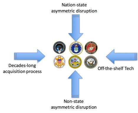 disruption by adversaries