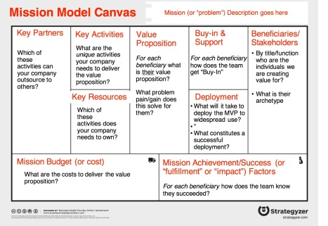 Mission Model Canvas by week