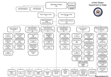 State dept org chart