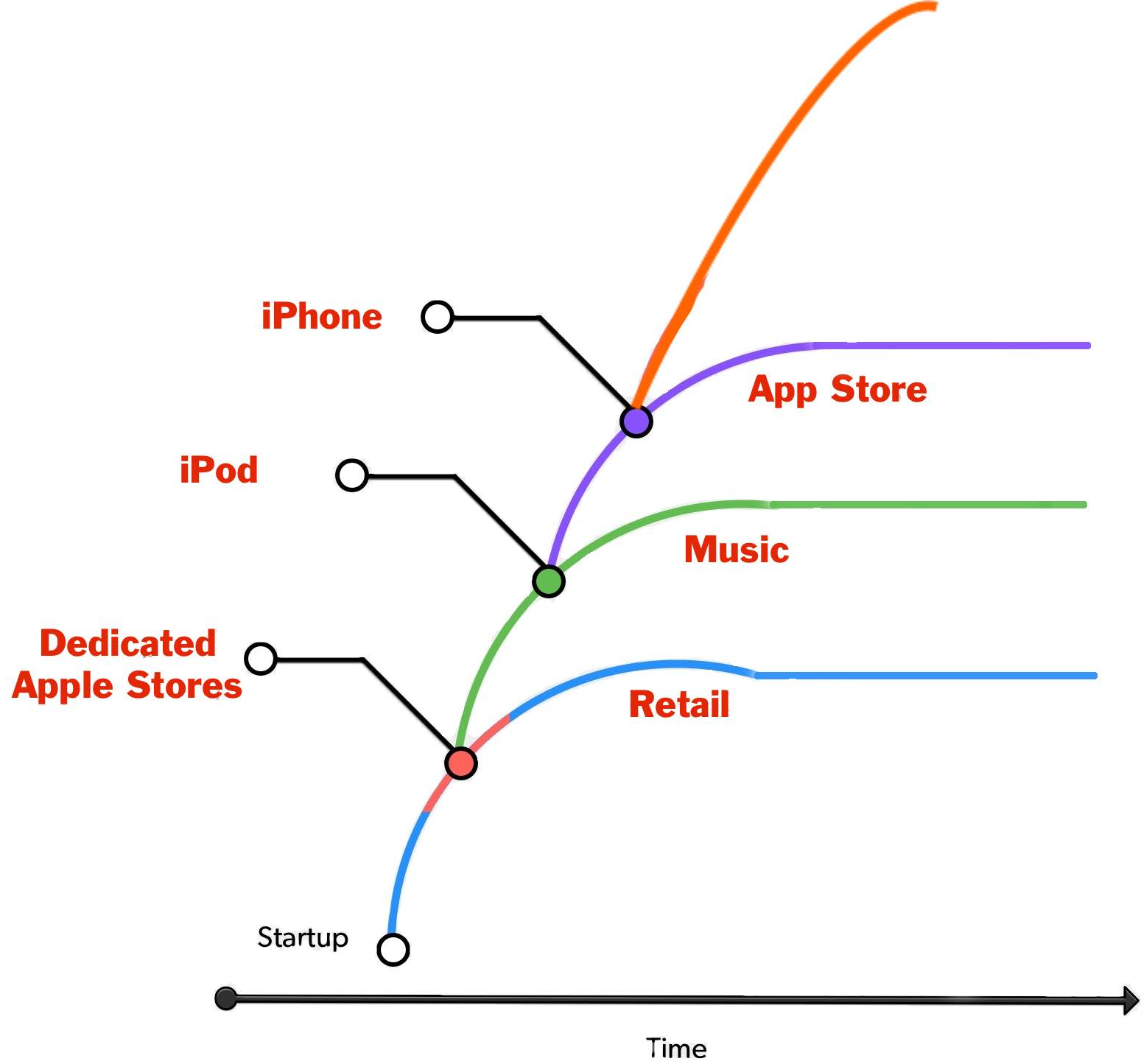 apple research report