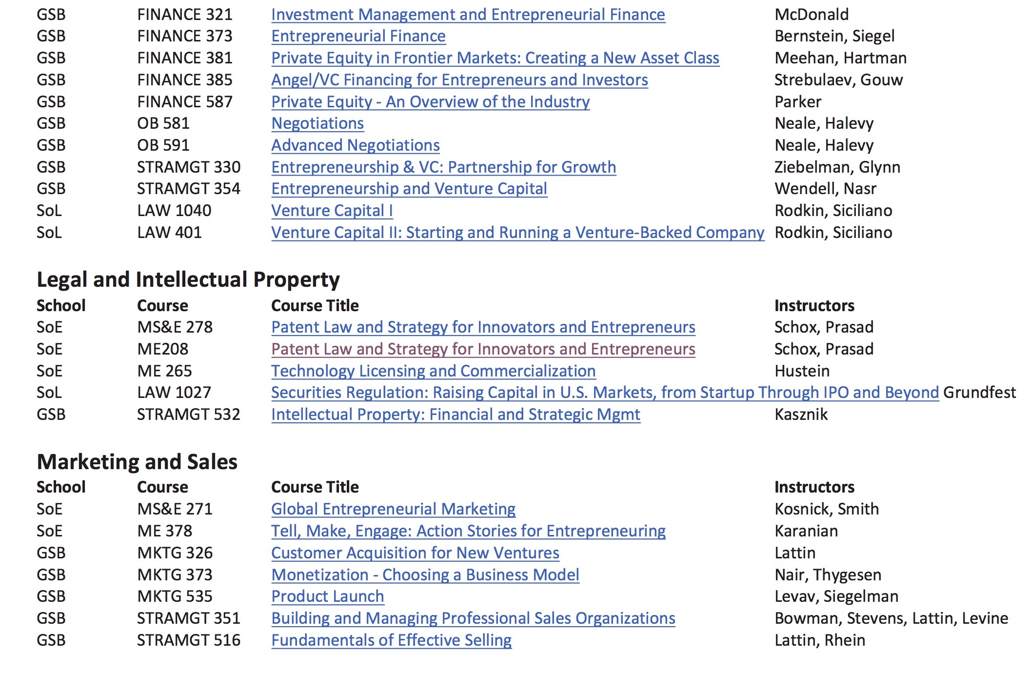 Steve Blank There are 145 Entrepreneurship Courses at