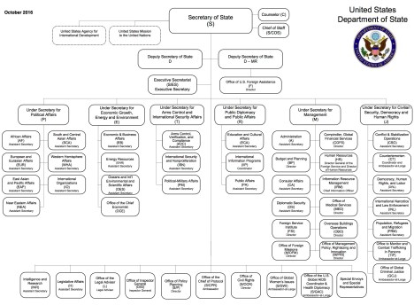 state-dept-org-chart