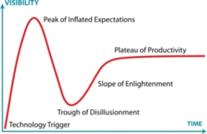 hype-cycle-gartner