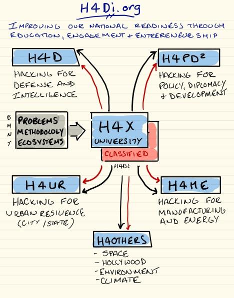 h4di-org