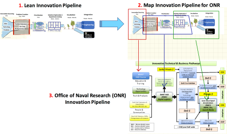 Office of Naval Research (ONR) Goes Lean