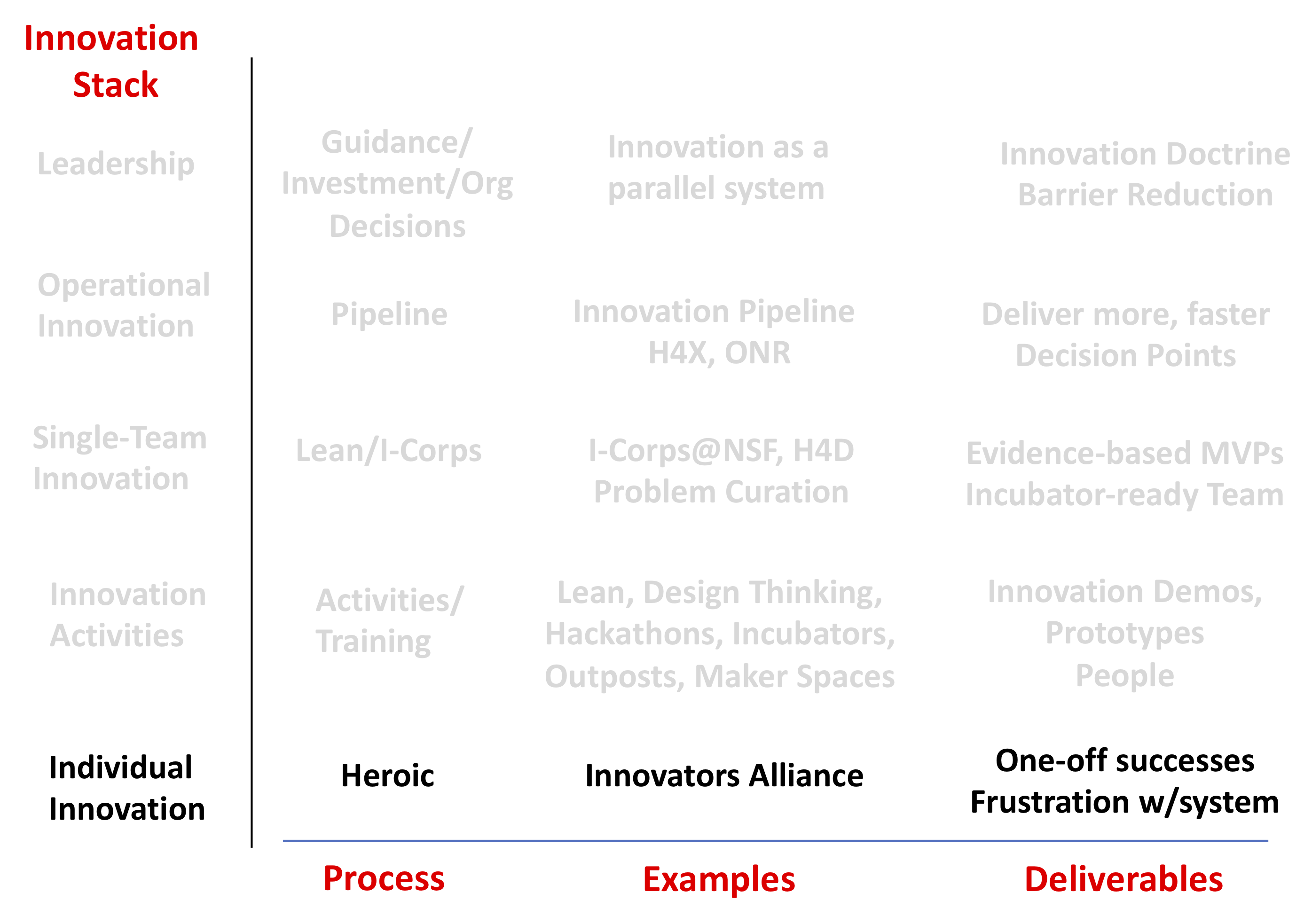 Steve Blank The Innovation Stack: How to make innovation programs deliver more than coffee